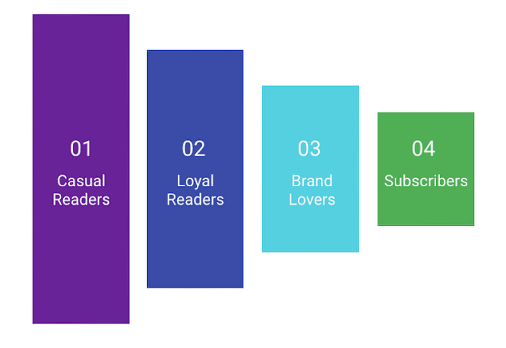 News Consumer Insights Audience Funnel